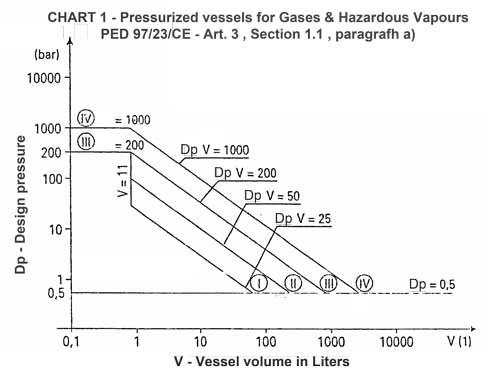 Druckbehälter für Gase und gefährliche Dämpfe