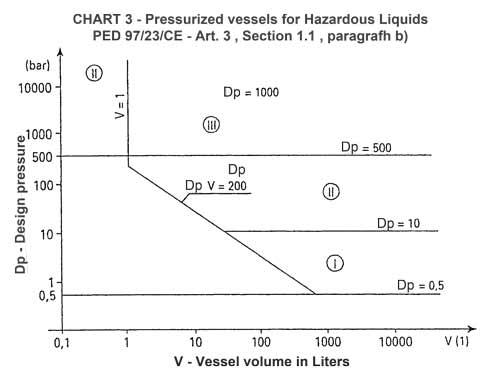 Druckbehälter für gefährliche Flüssigkeiten