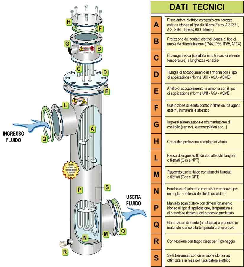 Atex Wärmetauscher Luft/Gas technische Daten